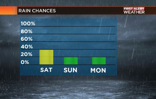 Rainchances