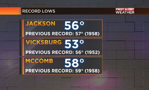 Recordlows