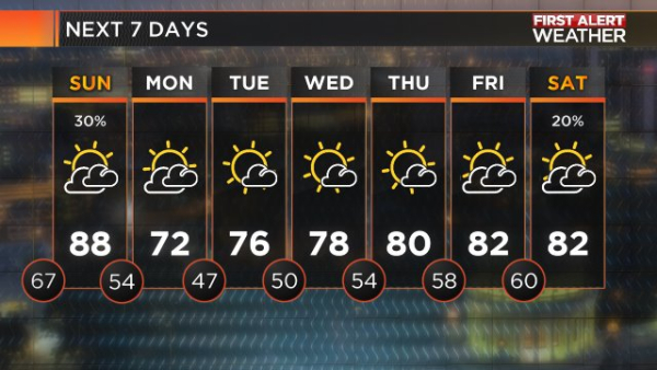 7_Day_Forecast